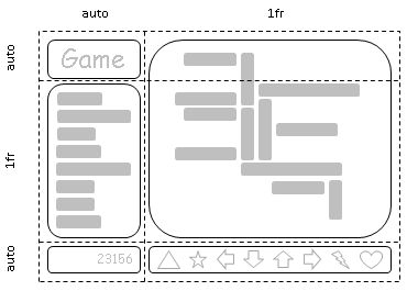 Let us consider the layout of a game in two columns and three rows: the game title in the top left corner, the menu below it, and the score in the bottom left with the game board occupying the top and middle cells on the right followed by game controls filling the bottom left. The left column is sized to exactly fit its contents (the game title, menu items, and score), with the right column filling the remaining space.