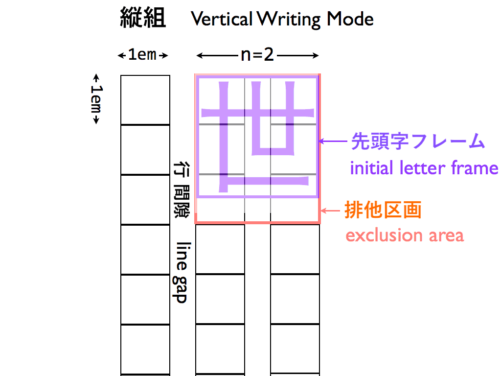 Diagram of Japanese initial letter in vertical writing mode