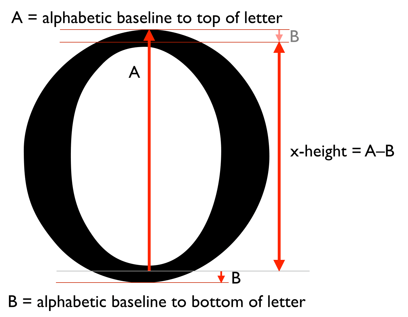 measuring the x height of the letter o
