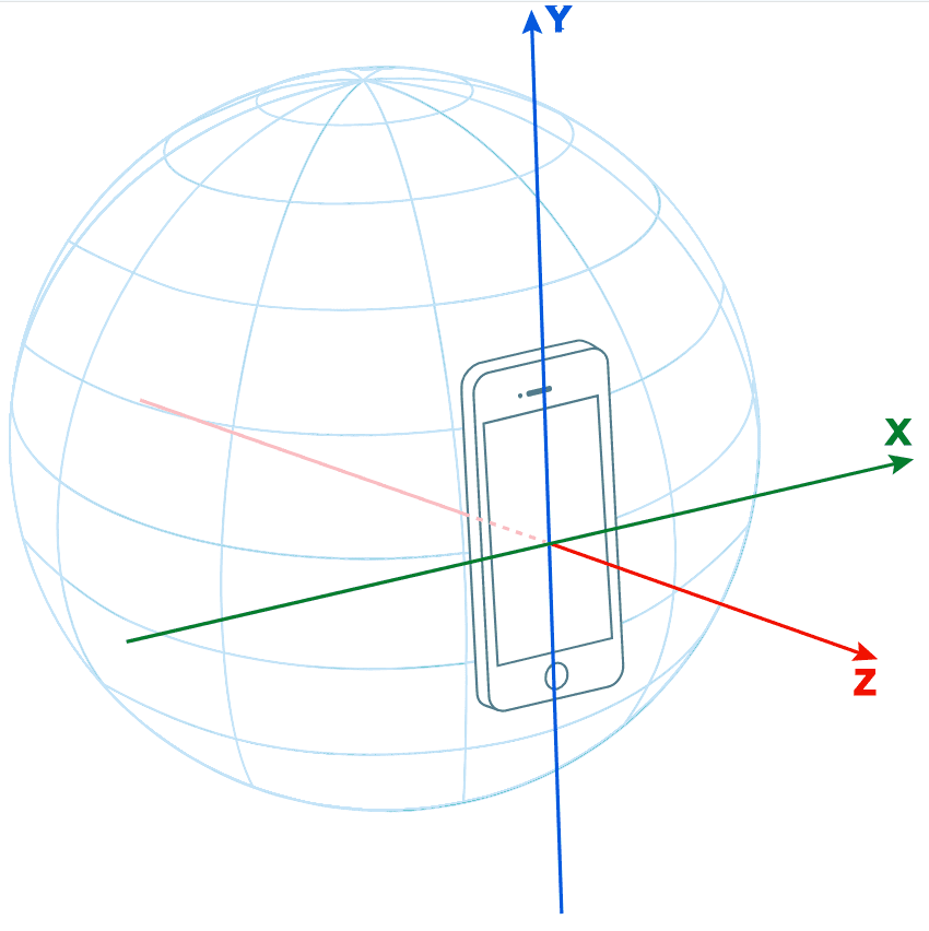 AbsoluteOrientationSensor coordinate system.